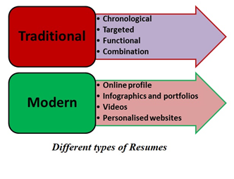 Tradtional resume graph