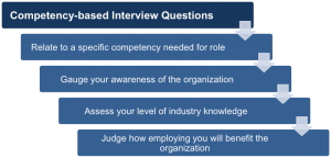 free competency based interview questions and answers